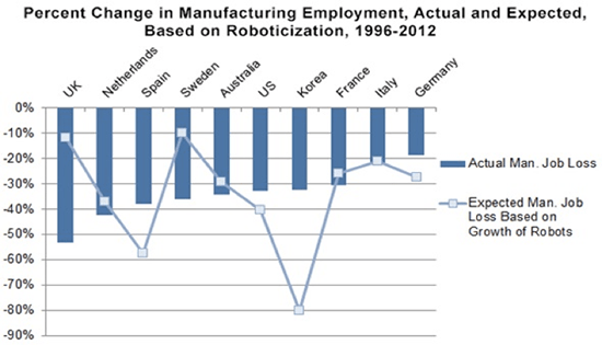 """Guessing game: Actual job losses due to robots may not be as bad as anticipated for most countries (Source: George Graetz and Guy Michaels, """"Robots at Work""""; Scott Andes and Mark Muro, """"Don't Blame the Robots for Lost Manufacturing Jobs"""")"""