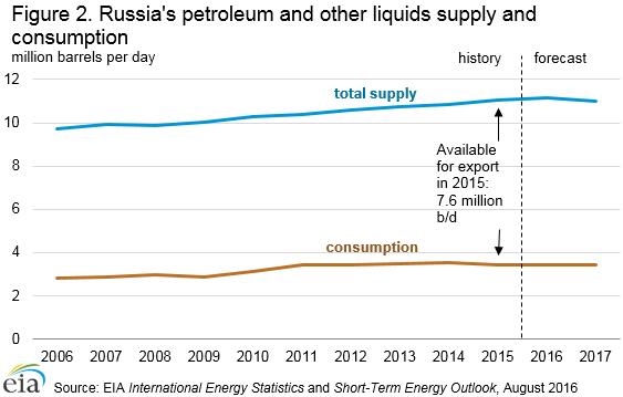 liquid_fuels_supply_consumption