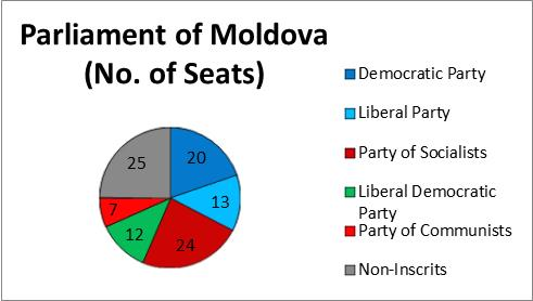 moldova-parliament