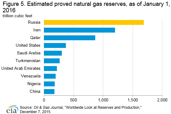 Largest Natural Gas Production Companies