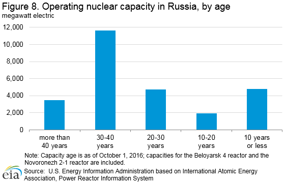 nuclear_operating