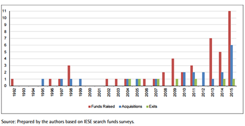 International Search Fund Activity by Year