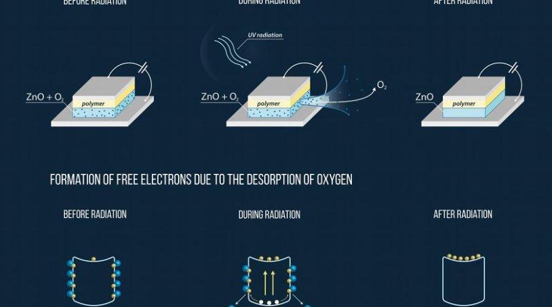 Desorption of oxygen under the influence of UV radiation. Credit MIPT press office