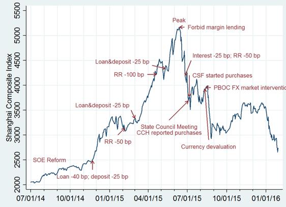 Figure 1. A chronology of China's stock market