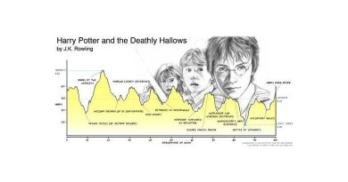 nnotated emotional arc of Harry Potter and the Deathly Hallows, by JK Rowling.