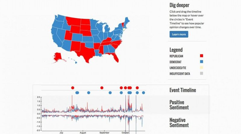 This is a screenshot from estorm.org showing Twitter sentiment toward or against the major presidential candidates. Credit estorm.org