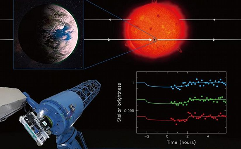 This collage summarizes the research. Using the Okayama 188-cm Reflector Telescope and the observational instrument MuSCAT (See real photo on the bottom left.), researchers succeeded in observing the extrasolar planet K2-3d, which is about the same size and temperature as the Earth, pass in front of its host, the primary star blocking some of the light coming from the star (See artistic visualization at the top.), making it appear to dim (See real data on the bottom right.). Credit NAOJ