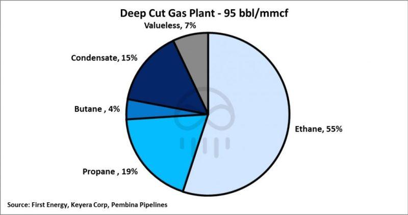 deep-cut-gas-plant-1024x541