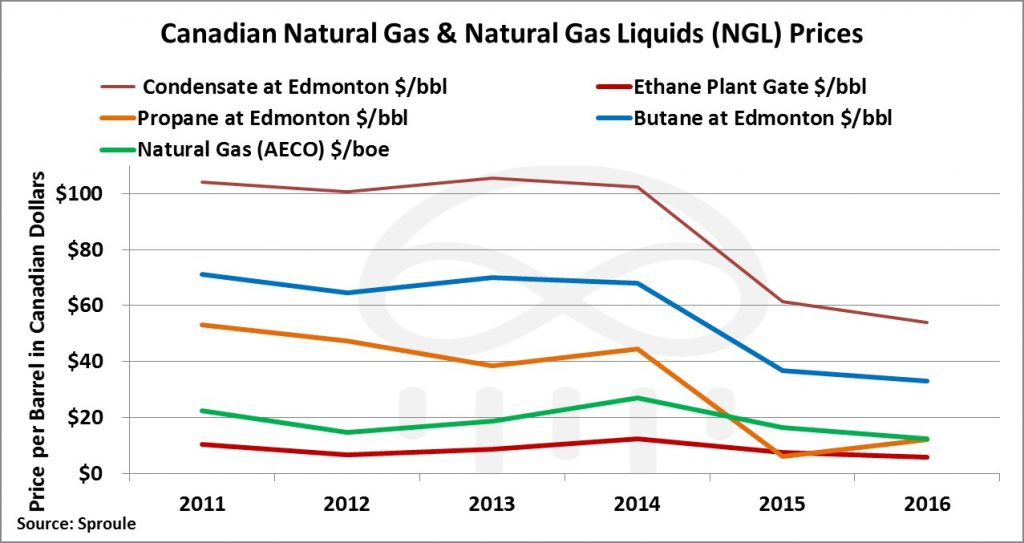 Oil And Natural Gas Prices Canada