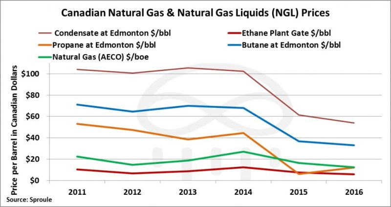 oil-and-gas-prices-canada-1024x543
