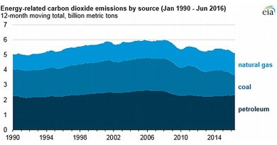 Energy-related CO2 emissions for first six months of 2016 are lowest since 1991