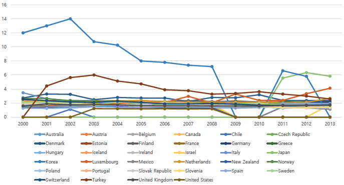 Source: Adapted from ILO 2015. Values not available data in specific years were coded as zero.