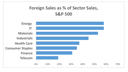 Choking: A rising dollar reduces foreign sales and makes US exports less affordable (Data: S&P Dow Jones Indices, S&P Global Market Intelligence, as of June 2016)