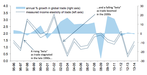 Notes: The figure plots 95% confidence intervals surrounding estimates of the income elasticity of imports recovered by applying a standard (simple) cross-country gravity equation to a balanced panel of nearly 400,000 different exporter-importer-good triples. Source: Goldman Sachs Global Investment Research; United Nations Conference on Trade and Development; World Bank.