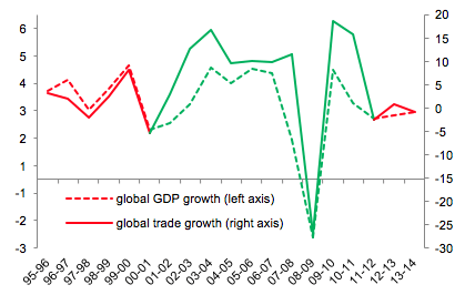 Notes: The figure plots annual % growth in global trade and global GDP, 1995-2014. Source: Goldman Sachs Global Investment Research; United Nations Conference on Trade and Development; World Bank.