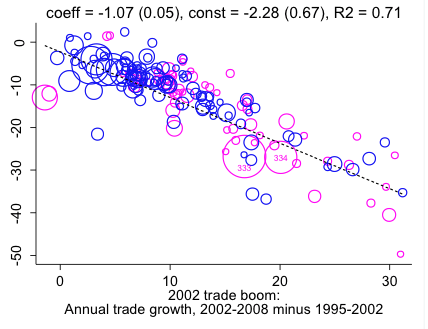 Notes: The figure plots 166 goods that account for 95% of global trade between 2002 and 2014. Dotted line represents regression of vertical on horizontal axis. Each bubble represents one of 255 three-digit UNCTAD good codes. Bubble size represents the good's average share of global trade, 2002-2014. The regression results in the figure are weighted by these shares. The displayed categories 333 and 334 each represent petroleum. Manufactures are plotted in dark blue; commodities are plotted in magenta. Source: Goldman Sachs Global Investment Research; United Nations Conference on Trade and Development.