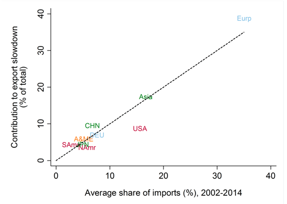 Notes: The figure decomposes the global trade slowdown of 2011 into seven comprehensive categories of importers: Europe, ex-Germany (Eurp), Asia, ex-China and Japan (Asia), the USA (USA), Germany (DEU), China (CHN), North America (NAmr), Japan (JPN), Africa and the Middle East (A&ME), and South America (SAmr). Source: Goldman Sachs Global Investment Research; United Nations Conference on Trade and Development; World Bank.