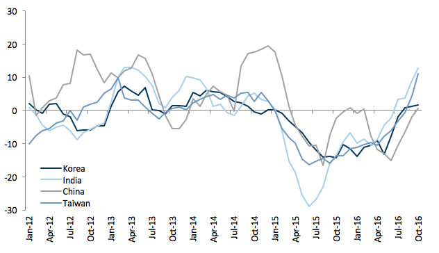 Notes: The figure plots the 6 month moving average of annualised 6 month % export growth (seasonally-adjusted) for the displayed exporter. Source: Goldman Sachs Global Investment Research; Haver Analytics.