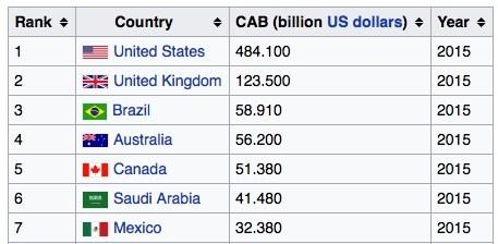 Source: Wikipedia – Current Account Balance