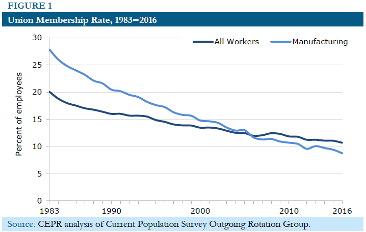 union membership trend Union membership trends: 2007 michael a mccarthy new york university according to a recent bureau of labor statistics (bls) report, the number of workers belonging.