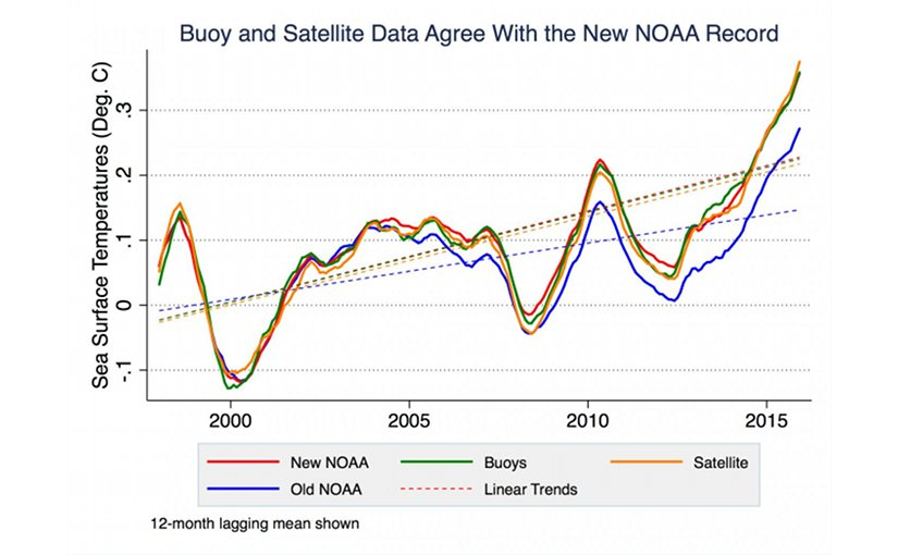 A new UC Berkeley analysis of ocean buoy (green) and satellite data (orange) show that ocean temperatures have increased steadily since 1999, as NOAA concluded in 2015 (red) after adjusting for a cold bias in buoy temperature measurements. NOAA's earlier assessment (blue) underestimated sea surface temperature changes, falsely suggesting a hiatus in global warming. The lines show the general upward trend in ocean temperatures. Credit Zeke Hausfather, UC Berkeley