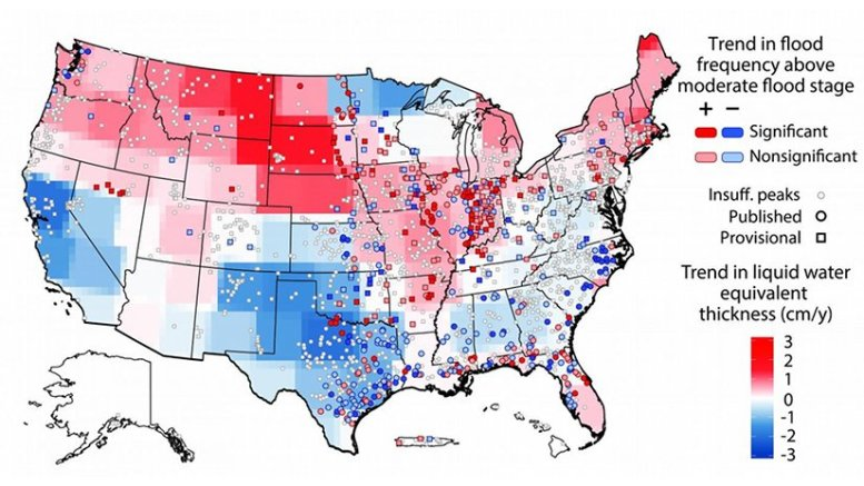 A University of Iowa study has found that the risk of flooding is changing in the United States and varies regionally. The threat of moderate flooding is increasing generally in the northern US (red areas) and decreasing in the southern US (blue areas), while some regions remain mostly unchanged (gray areas). The findings come from comparing river heights at 2,042 locations with NASA satellite information showing the amount of water in the ground. The study was published in the journal Geophysical Research Letters. Credit American Geophysical Union