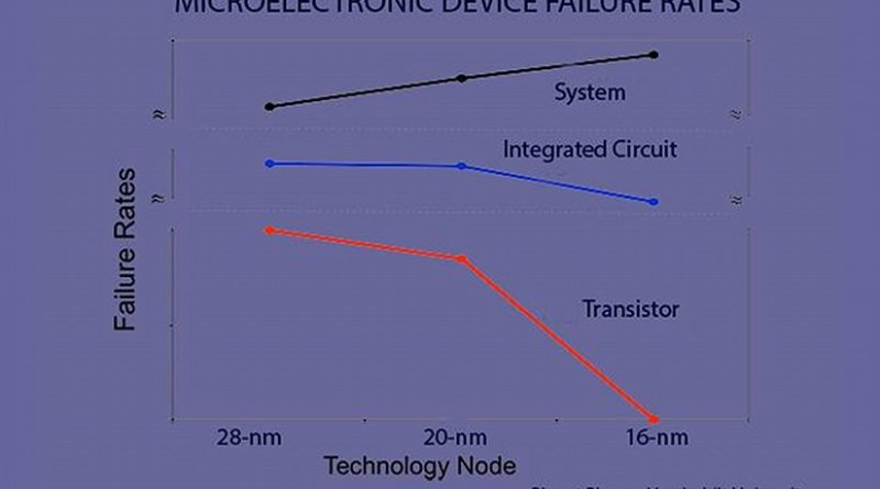 This graph shows estimated failure rates from single event upsets at the transistor, integrated circuit and device level for the last three semiconductor architectures. Credit Bharat Bhuva, Vanderbilt University