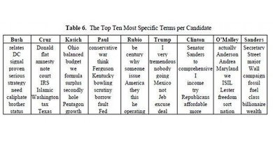 Table 6 shows the top ten most over-used terms for each candidate. One can see the presence of expressions related to the dialogue between candidates (Senator Sanders by Clinton, Donald with Cruz, Jeb under Trump). The relationship of some candidates to their origin is also represented (Ohio with Kasich, Texas for Cruz, Kentucky with Paul, Maryland for O'Malley). Credit Jacques Savoy