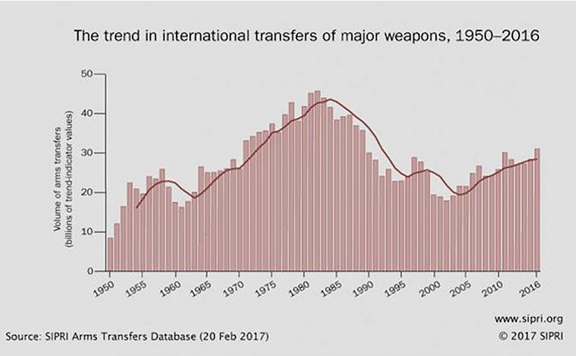 The trend in international transfers of major weapons, 1950—2016. Credit: SIPRI
