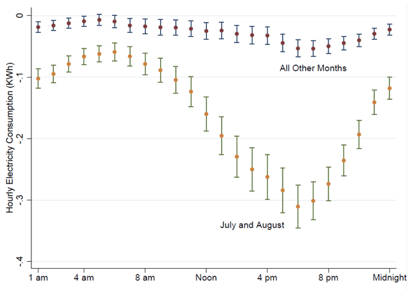 Notes: Figure plots estimated coefficients and 95th percentile confidence intervals from 48 least-squares regressions. For each regression, the dependent variable is average electricity consumption during the hour of the day, indicated on the horizontal axis. All regressions are estimated with household-by-week observations and control for week of sample, by climate zone, and household by month-of-year fixed effects. The sample for all regressions includes all households who installed a new air conditioner between 2012 and 2015, and all summer- or non-summer months, as indicated. Standard errors are clustered by nine-digit zip code.