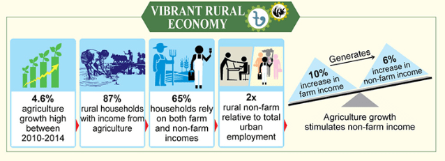 Source: The World Bank, Dynamics of rural growth in Bangladesh: sustaining poverty reduction, 2016
