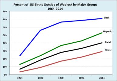 Source: US National Center for Health Statistics