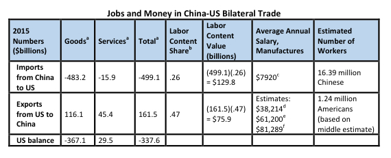 Calculations: The number of workers producing exports for China and the United States is inferred from a number of sources: a) US Census, b) World Bank, c) The Economist, d) BLS, e) YaleGlobal, f) National Association of Manufacturers