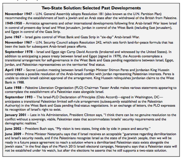 Two-State Solution: Selected Past Developments