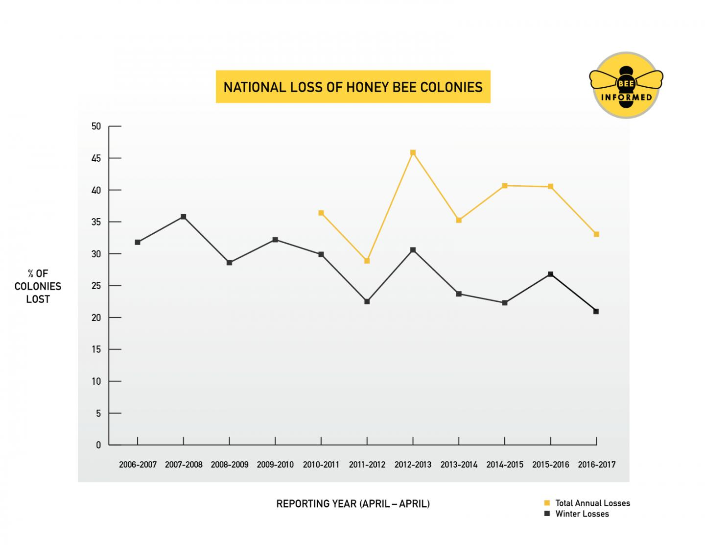 American beekeepers lost 33 percent of bees in 2016-17