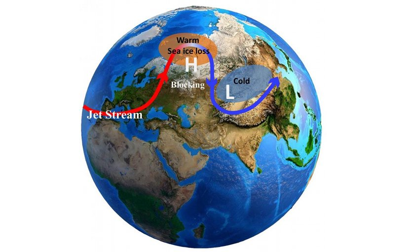 This is a sketch map of the possible physical process between Arctic warming and Eurasian cold events. Credit Yao Yao