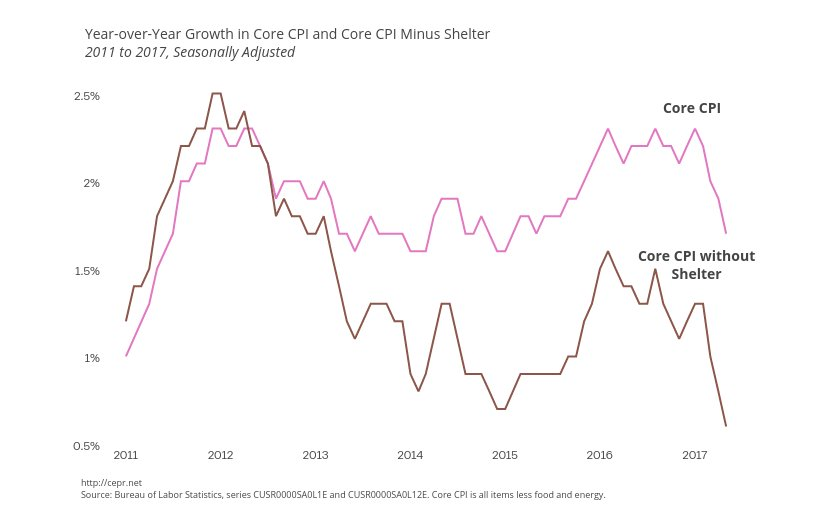 Year-over-Year Growth in Core CPI and Core CPI Minus Shelter. Source: CEPR
