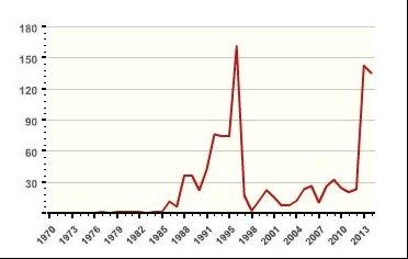 Figure 2: Trends of Militancy in Bangladesh