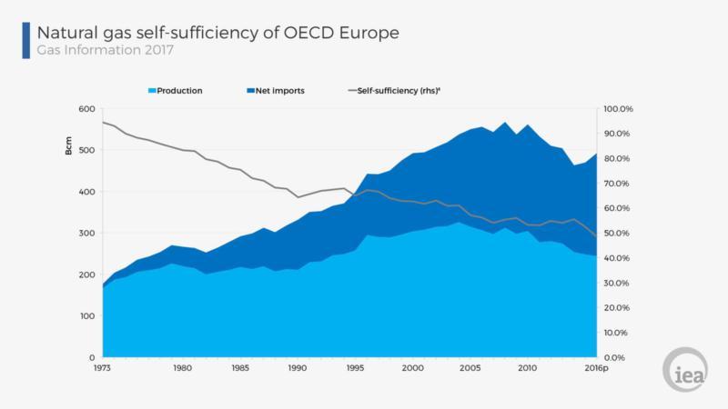OECDgas [IEA]