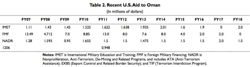 Recent U.S. Aid To Oman