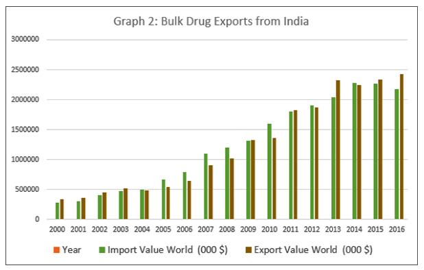 Bulk drug exports from India.