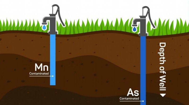 UCR researchers have shown that the highest concentrations of manganese (Mn), which can be harmful to human health, are found at shallower depths than Arsenic (As) in underground drinking water wells. The study suggests that these contaminants should be evaluated separately to ensure the water is fit for consumption. Credit UC Riverside