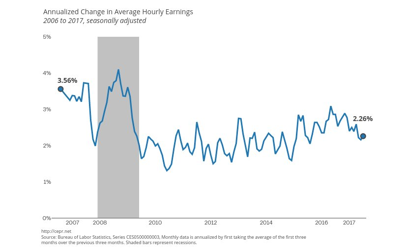 Annualized Change in Average Hourly Earnings. Source: CEPR