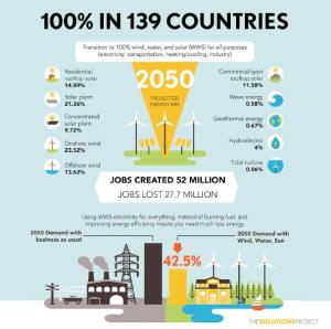 This infographic represents the roadmaps developed by Jacobson et al for 139 countries to use 100 percent wind-water-solar in all energy sectors by 2050. Credit  The Solutions Project