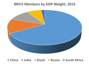 Unbalanced: In terms of GDP, China dominates BRICS, but success of the group still requires good bilateral relations among the five members (Source: IMF)