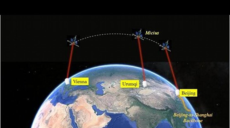 This image shows message sending from Vienna to Beijing through space-ground integrated quantum network. Credit Image by PAN Jianwei's group