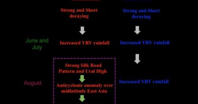 These are two super El Niño events and the behavior of Yangtze river valley summer rainfall. Credit Chaofan LI
