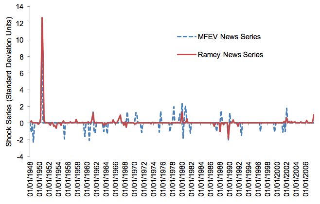 Figure 1 Defence news shocks Notes: In order to make the series comparable, since the MFEV series is continuous, while Ramey's shocks are not, we generated a series that is equal to zero if the corresponding MFEV value is less than one standard deviation in absolute value, and is equal to the MFEV value otherwise. The series begins in 1948:Q1 and ends in 2007:Q4. The series shown by the solid line is the raw Ramey (2011) news series.