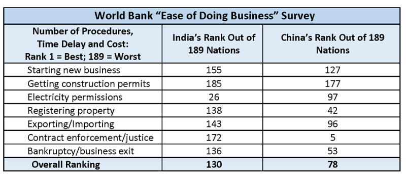 Ease of doing business: The World Bank survey examines export/import procedures across 189 nations including costs of loading containers at port, number of forms required by each authority and approval times (Source: World Bank, 2016 data)