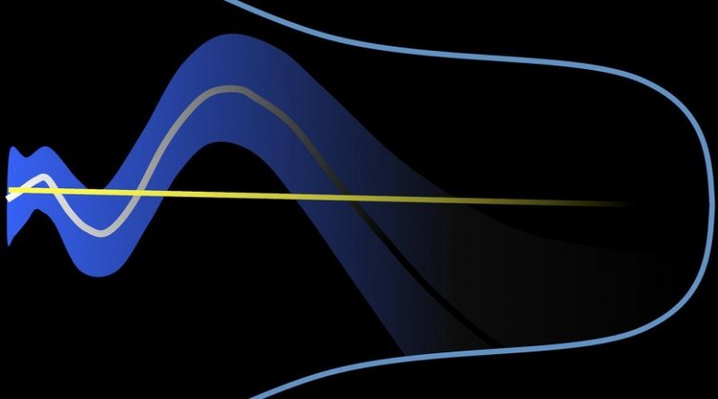 "The cosmological ""constant"" (illustrated by the straight yellow line) is introduced to explain the accelerated expansion of the Universe (shown as the expanding blue cone) due to the presence of dark energy. The study instead suggests that the contribution of dark energy to this expansion is time-dependent (grey curve). The uncertainty of this time dependency is also shown (blue shaded area). Credit Gong-Bo Zhao, NAOC and the University of Portsmouth."